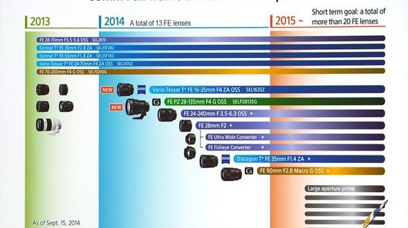 sony-lens-roadmap-sep-2014